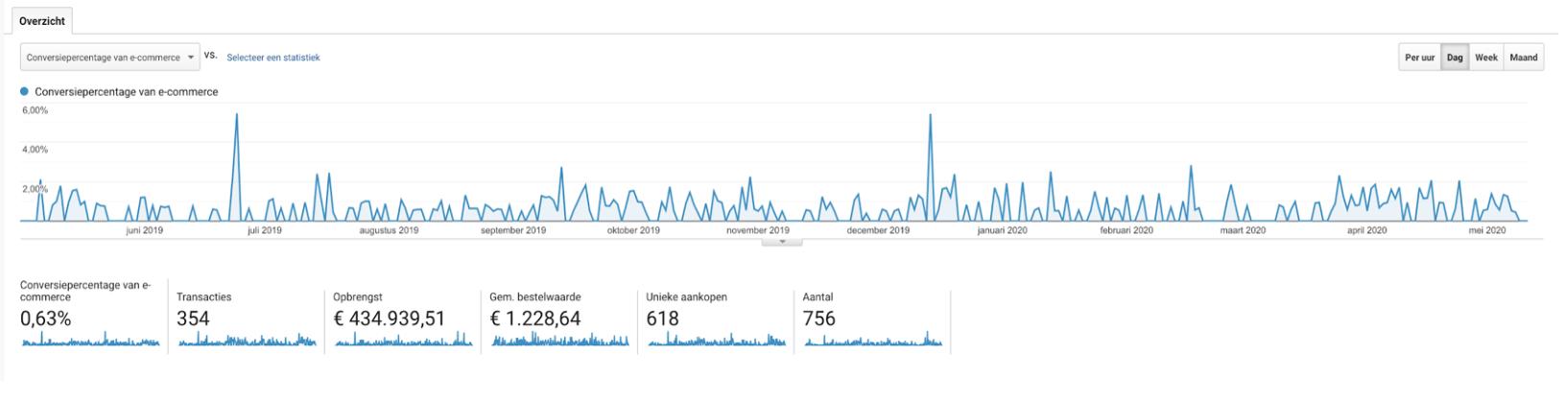 E-commerce Google Analytics